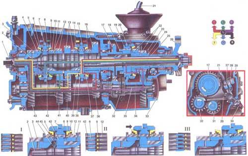 Схема работа коробки передач.