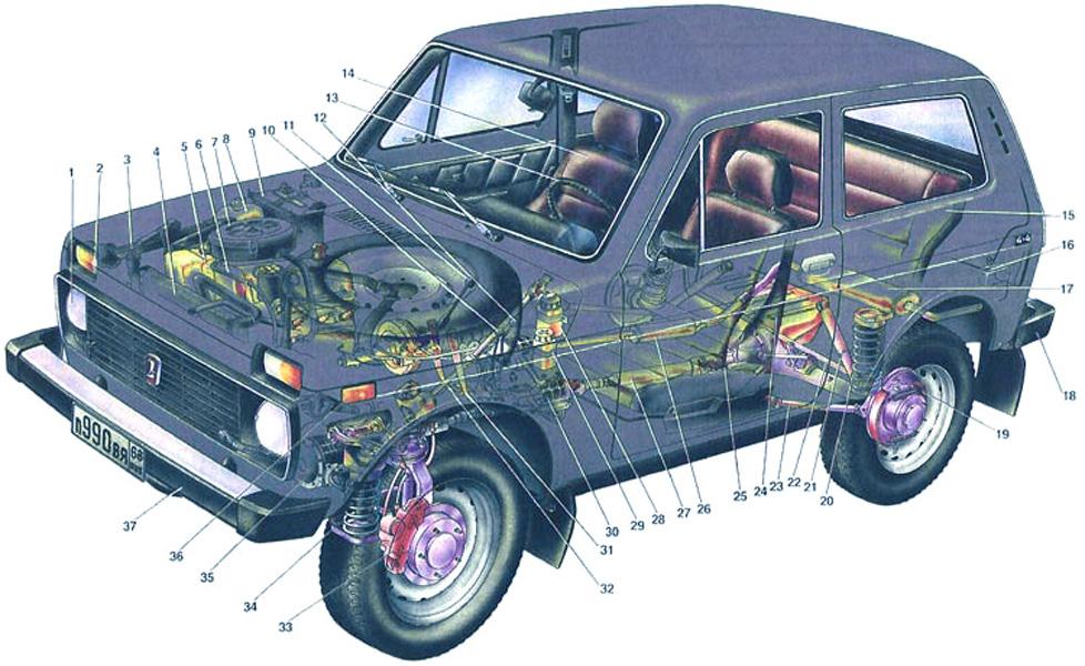 Устройство автомобиля Нива: